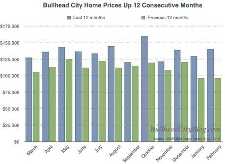 Bullhead City Home Prices