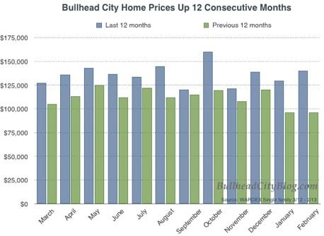 Bullhead City Home Prices